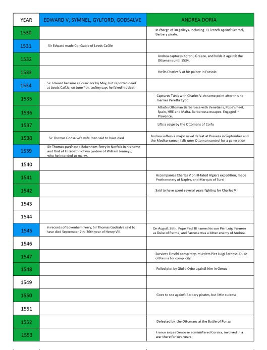 Timelines of Edward V and Andrea Doria, 1530 - 1553