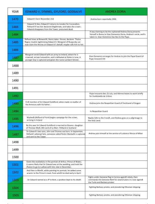Timelines of Edward V and Andrea Doria, 1470 - 1505
