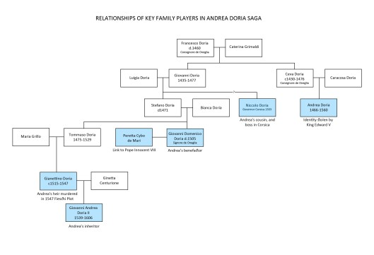 Doria family tree showing key relationships